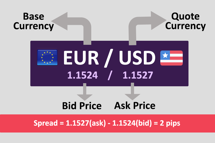 Bid Price, Ask Price & Currency Quote Example