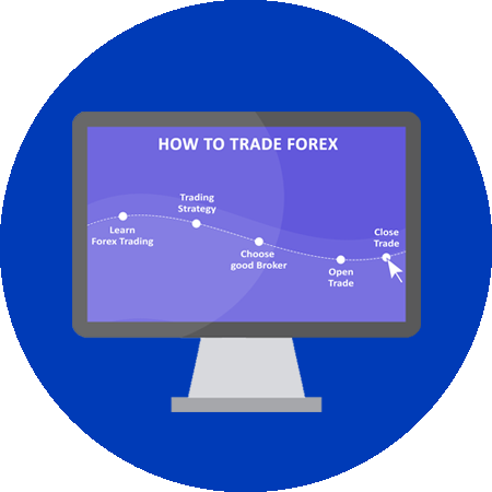 Chapter 3: Start Forex Trading