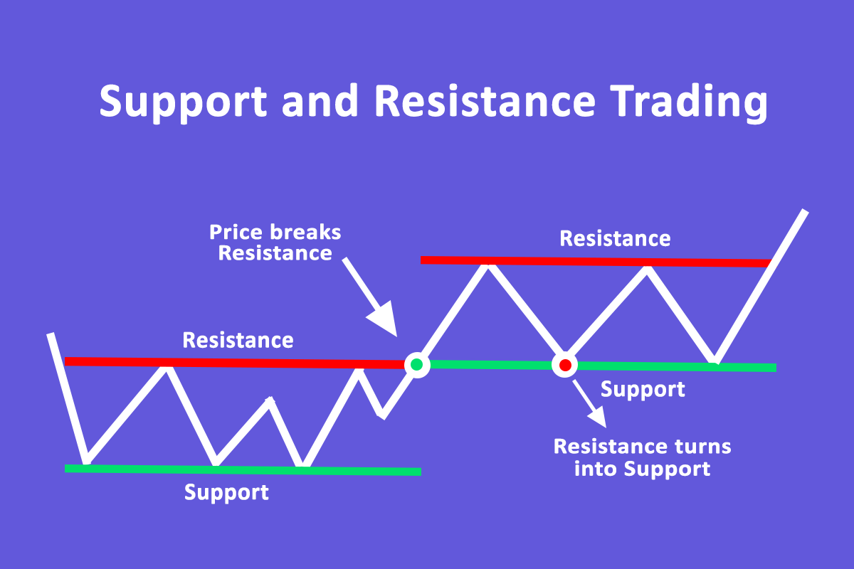Support & Resistance in Forex Trading